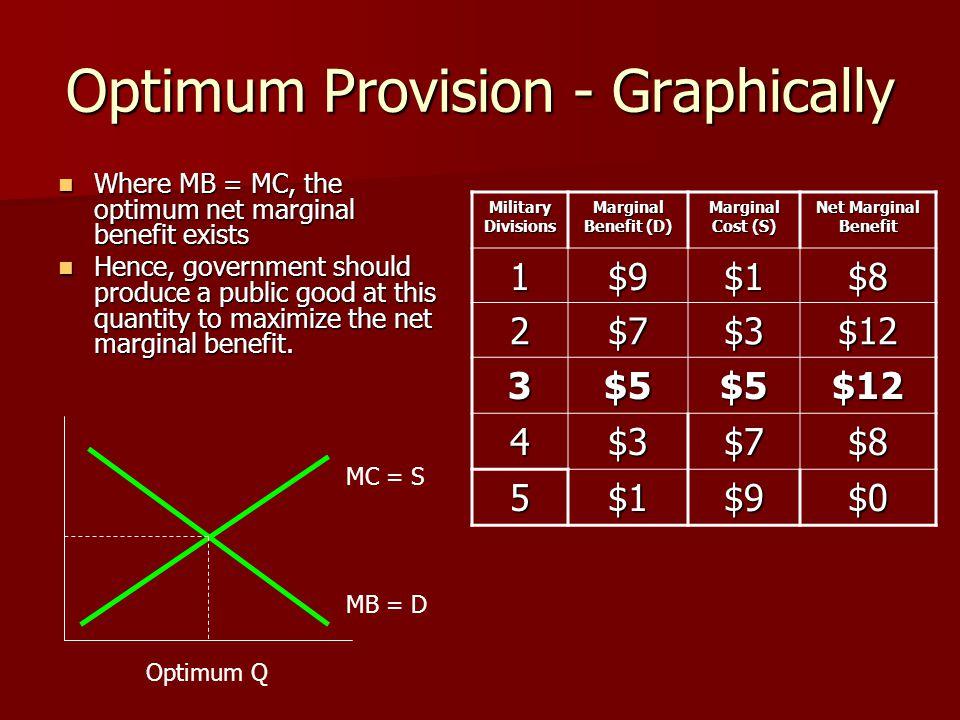 Optimum Provision - Graphically Where MB = MC, the optimum net marginal benefit exists Where MB = MC, the optimum net marginal benefit exists Hence, g