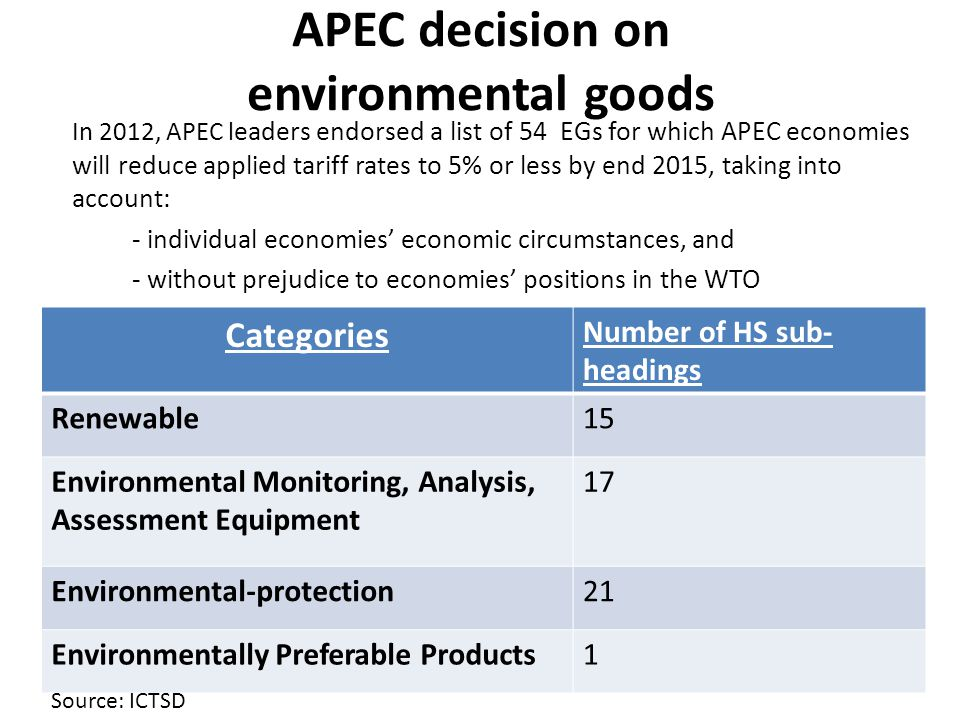 APEC decision on environmental goods In 2012, APEC l eaders endorsed a list of 54 EGs for which APEC economies will reduce applied tariff rates to 5%