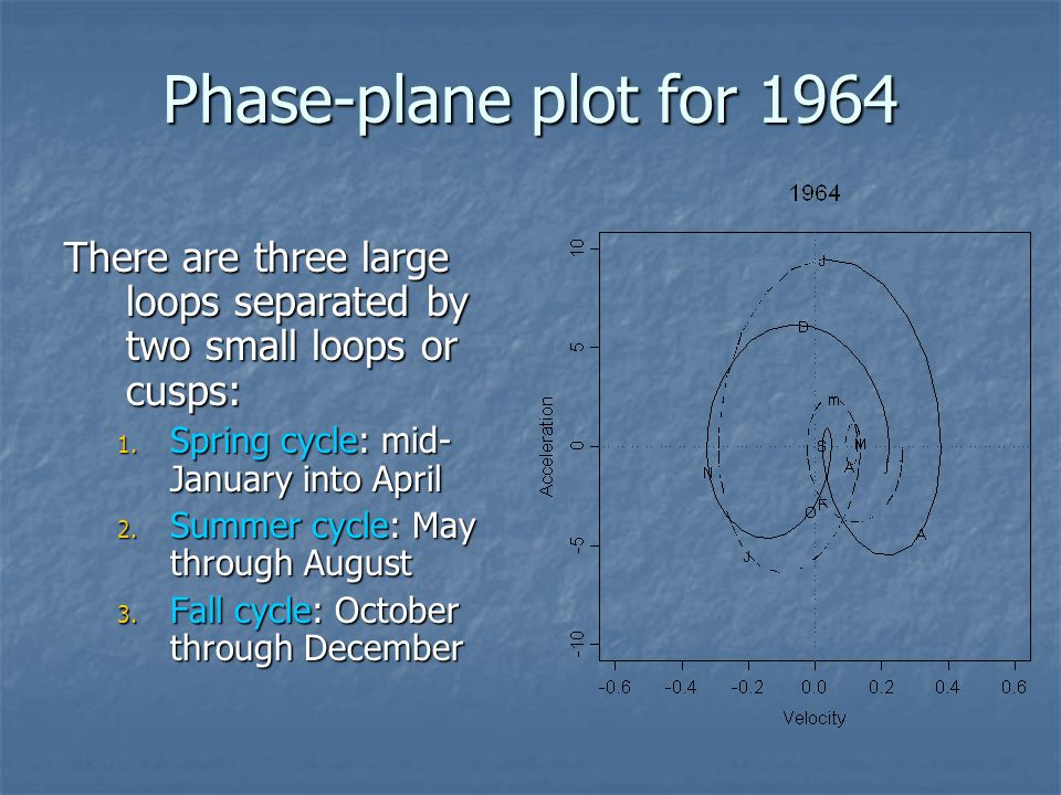 Phase-plane plot for 1964 There are three large loops separated by two small loops or cusps: 1. Spring cycle: mid- January into April 2. Summer cycle: