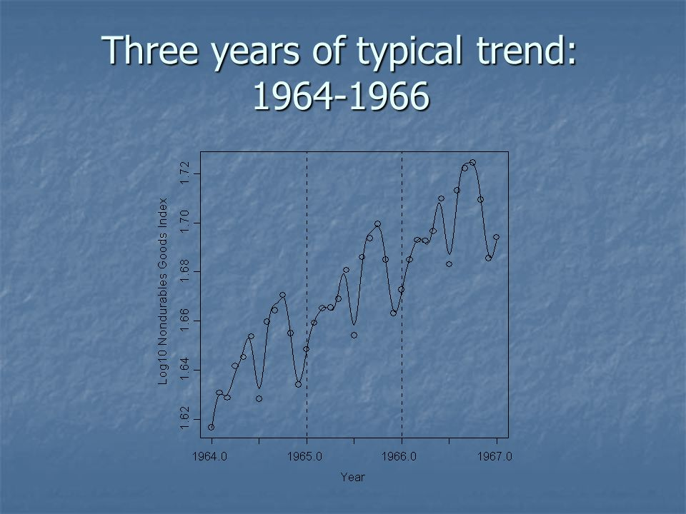 Three years of typical trend: 1964-1966