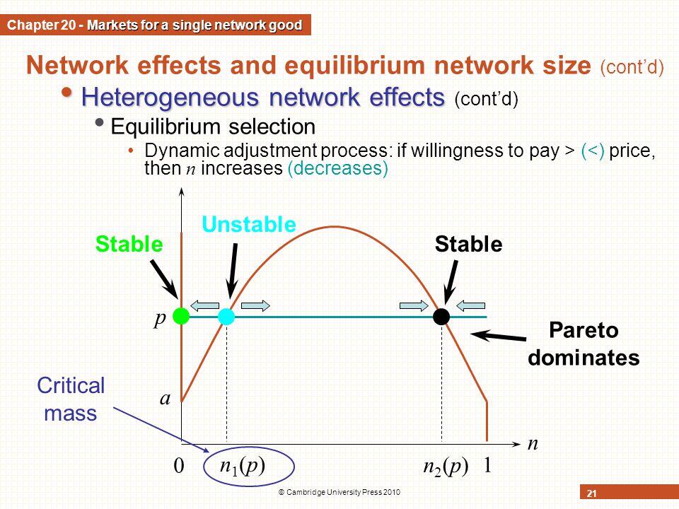 © Cambridge University Press 2010 21 Network effects and equilibrium network size (contd) Heterogeneous network effects Heterogeneous network effects