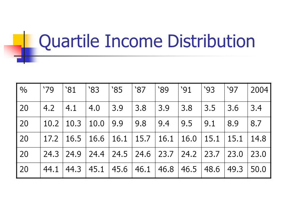 Quartile Income Distribution %7981838587899193972004 204.24.14.03.93.83.93.83.53.63.4 2010.210.310.09.99.89.49.59.18.98.7 2017.216.516.616.115.716.116