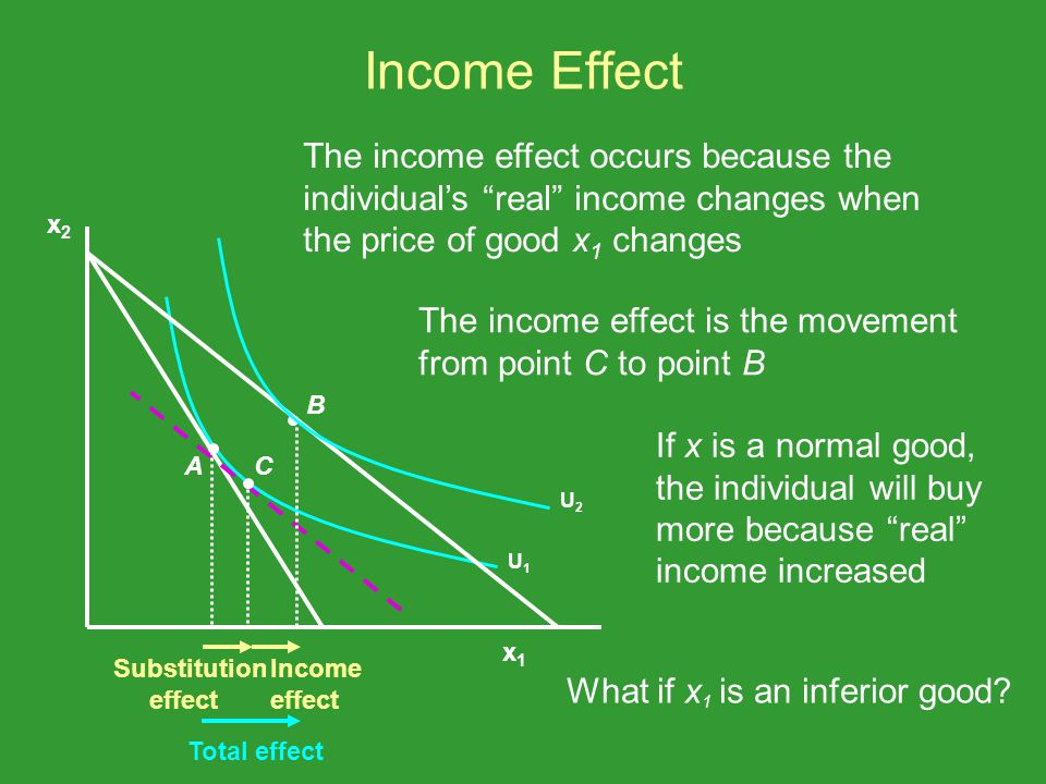 Income Effect The income effect occurs because the individuals real income changes when the price of good x 1 changes The income effect is the movemen