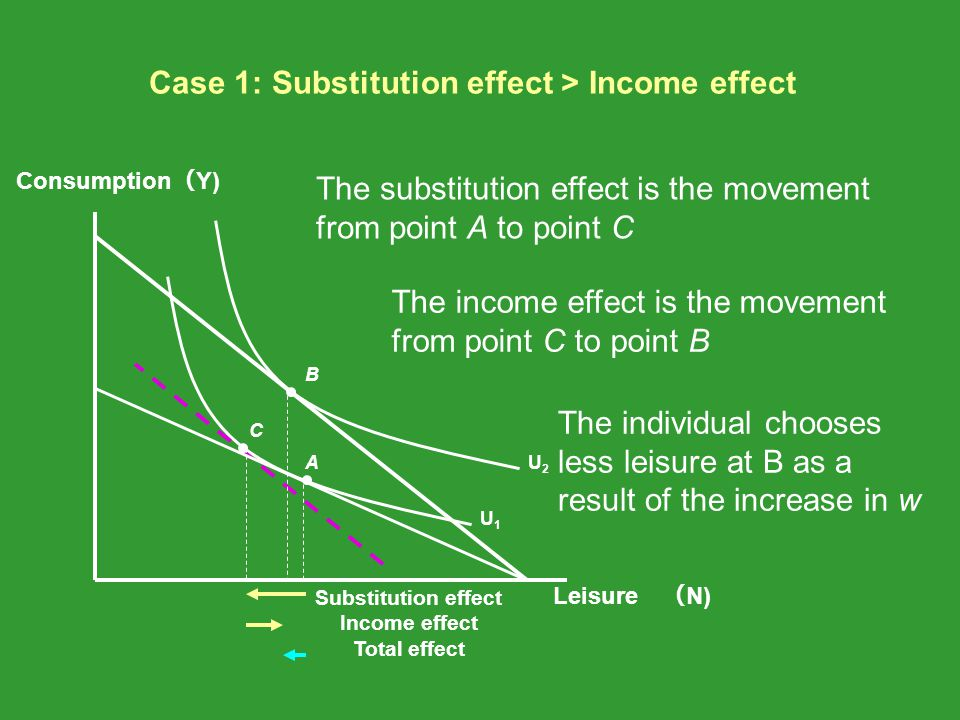 The substitution effect is the movement from point A to point C The individual chooses less leisure at B as a result of the increase in w The income e