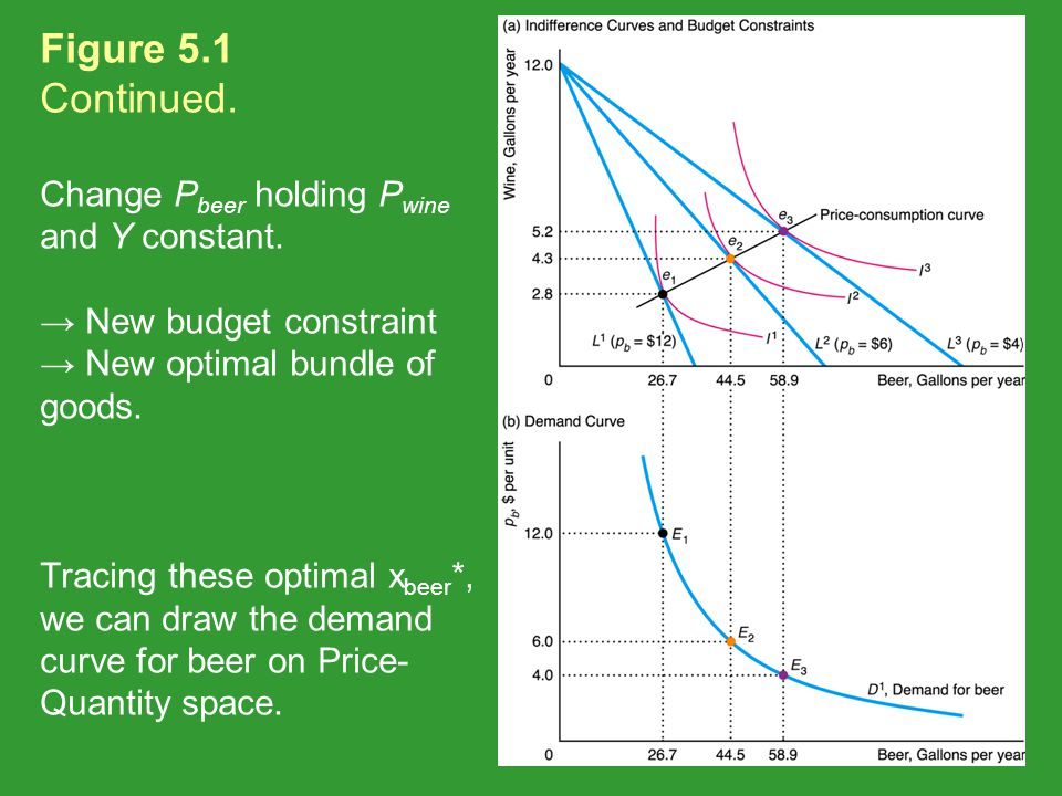 5.2 How changes in Income shift demand curves How does demand curve change when income shifts, holding prices constant?