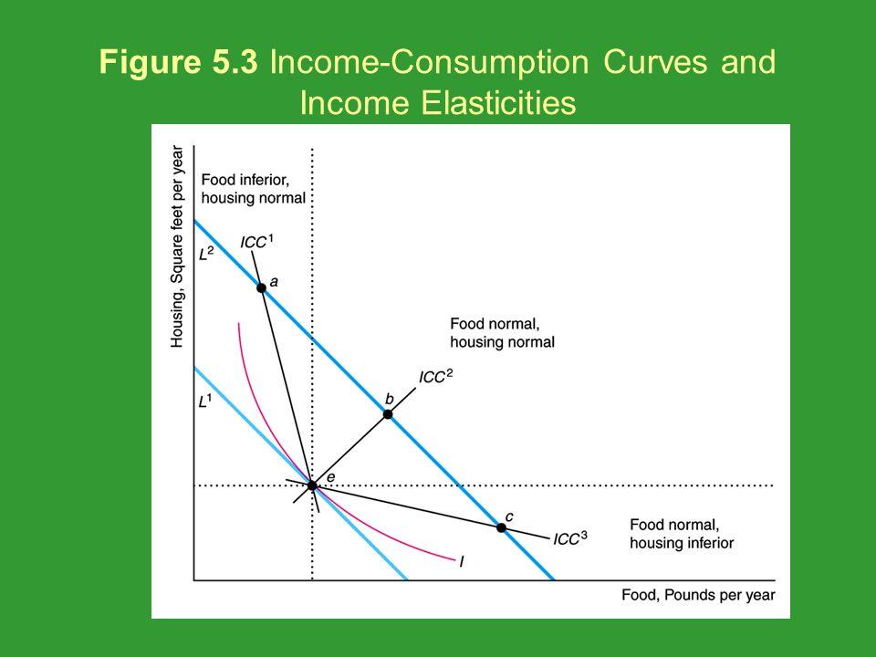 Figure 5.9 Supply Curve of Labor