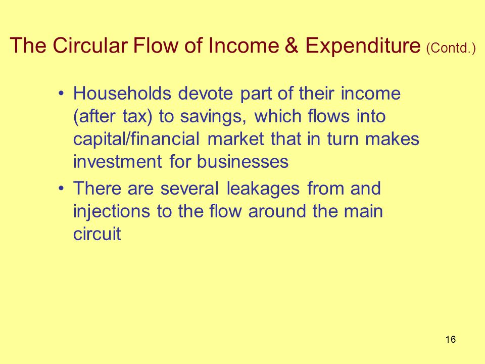 15 The Circular Flow of Income & Expenditure (Contd.) Firms produce goods and services, they create through factor payments the incomes for households
