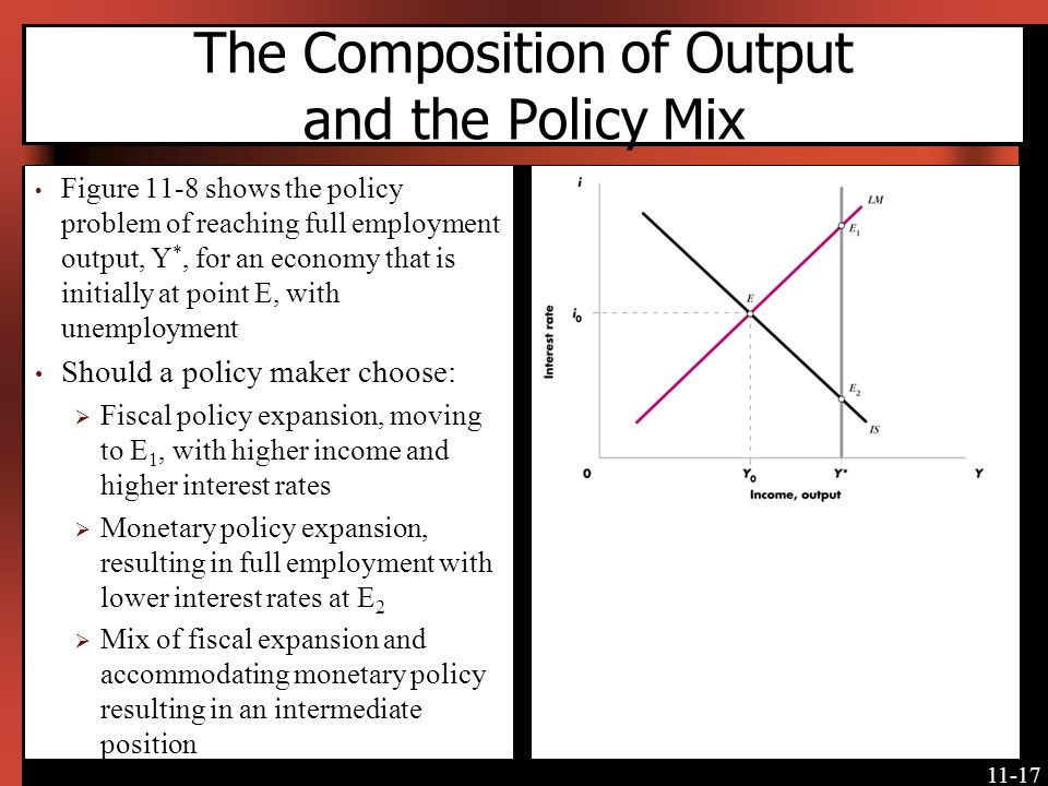 11-17 The Composition of Output and the Policy Mix Figure 11-8 shows the policy problem of reaching full employment output, Y *, for an economy that i
