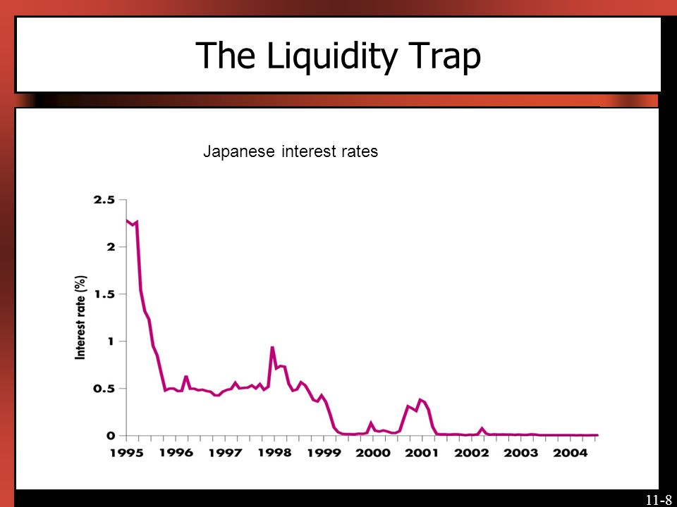 11-8 The Liquidity Trap Japanese interest rates