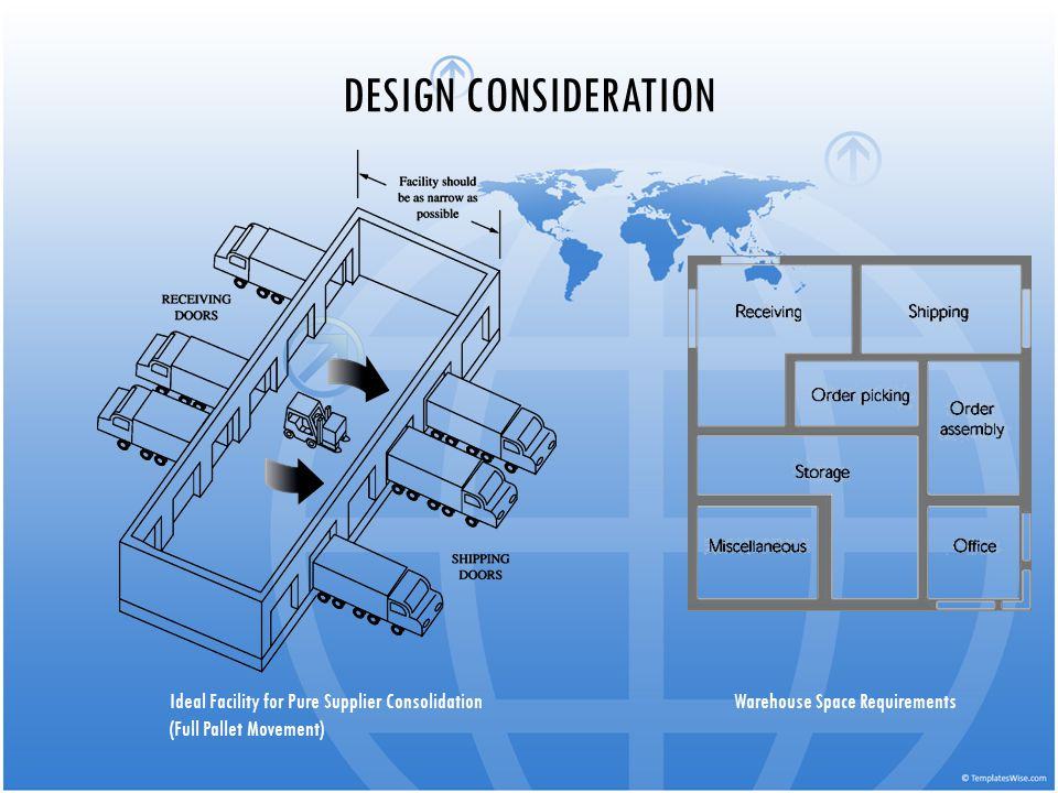 DESIGN CONSIDERATION Ideal Facility for Pure Supplier Consolidation (Full Pallet Movement) Warehouse Space Requirements