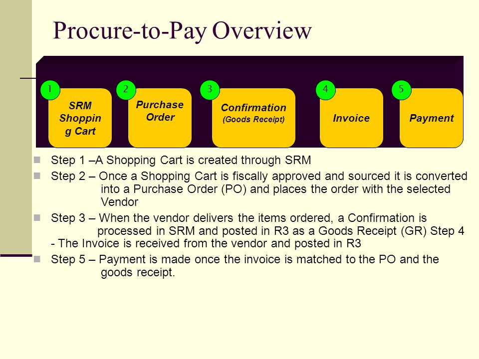 Procure-to-Pay Overview SRM Shoppin g Cart Purchase Order Confirmation (Goods Receipt) InvoicePayment Step 1 –A Shopping Cart is created through SRM Step 2 – Once a Shopping Cart is fiscally approved and sourced it is converted into a Purchase Order (PO) and places the order with the selected Vendor Step 3 – When the vendor delivers the items ordered, a Confirmation is processed in SRM and posted in R3 as a Goods Receipt (GR) Step 4 - The Invoice is received from the vendor and posted in R3 Step 5 – Payment is made once the invoice is matched to the PO and the goods receipt.