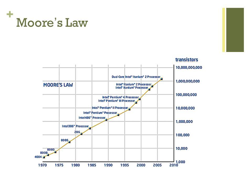 + Moores Law