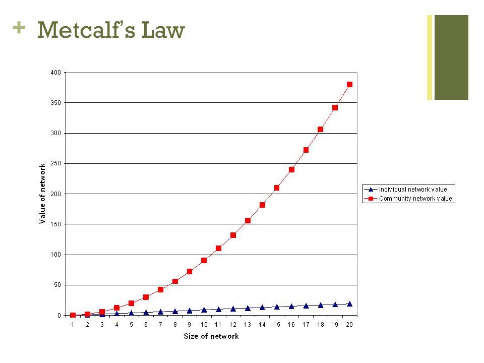 + Metcalfs Law