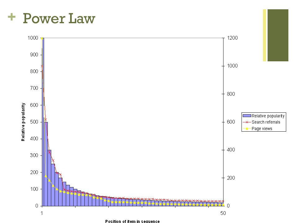 + Power Law