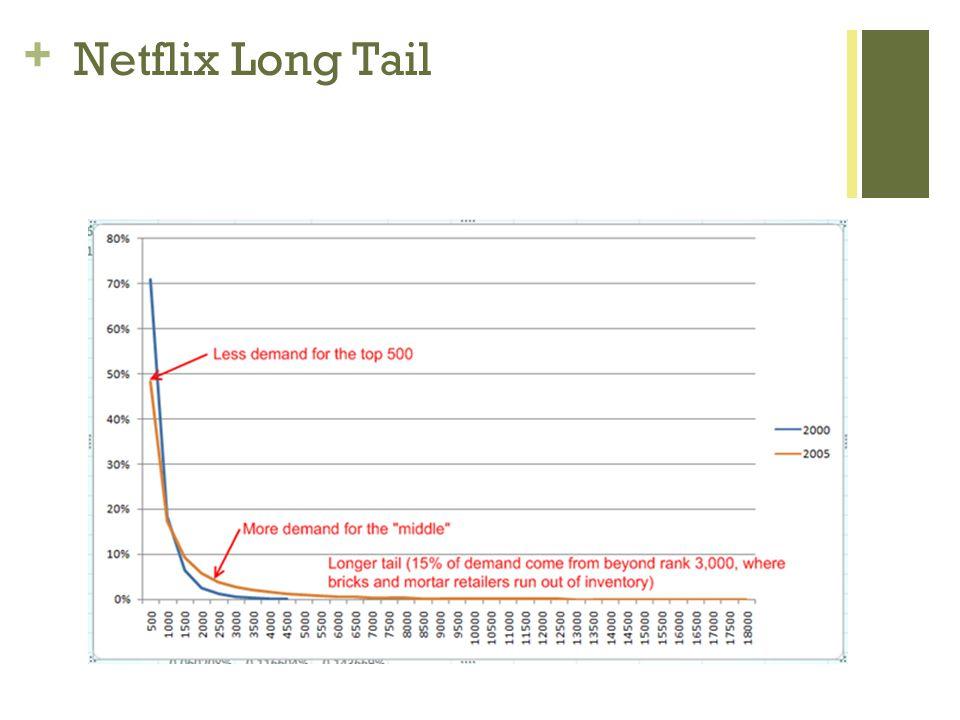 + Netflix Long Tail