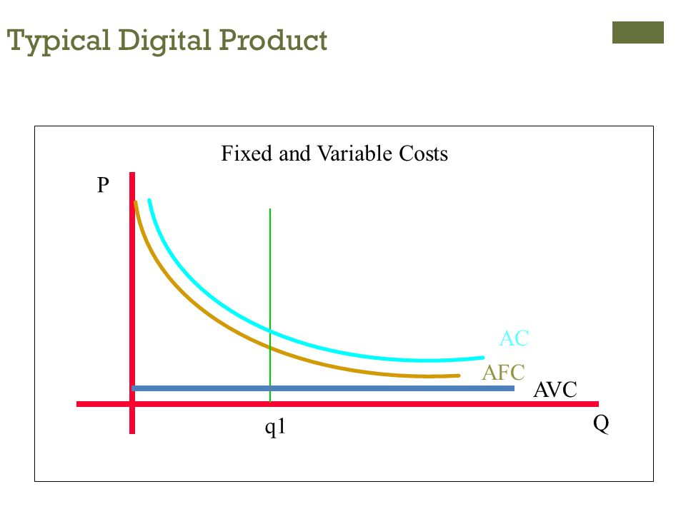 Typical Digital Product AVC AC Fixed and Variable Costs AFC P Q q1