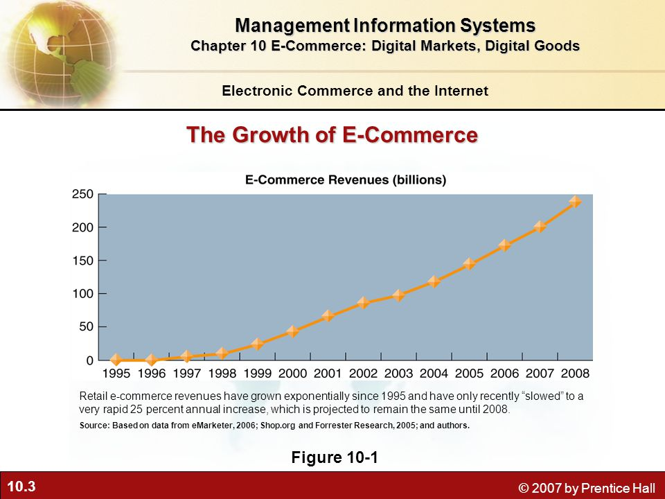10.3 © 2007 by Prentice Hall The Growth of E-Commerce Figure 10-1 Retail e-commerce revenues have grown exponentially since 1995 and have only recently slowed to a very rapid 25 percent annual increase, which is projected to remain the same until 2008.