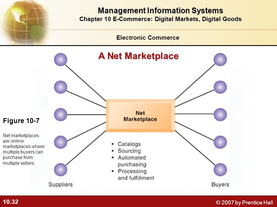 10.32 © 2007 by Prentice Hall A Net Marketplace Figure 10-7 Net marketplaces are online marketplaces where multiple buyers can purchase from multiple sellers.