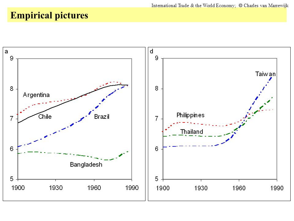 Empirical pictures International Trade & the World Economy; Charles van Marrewijk
