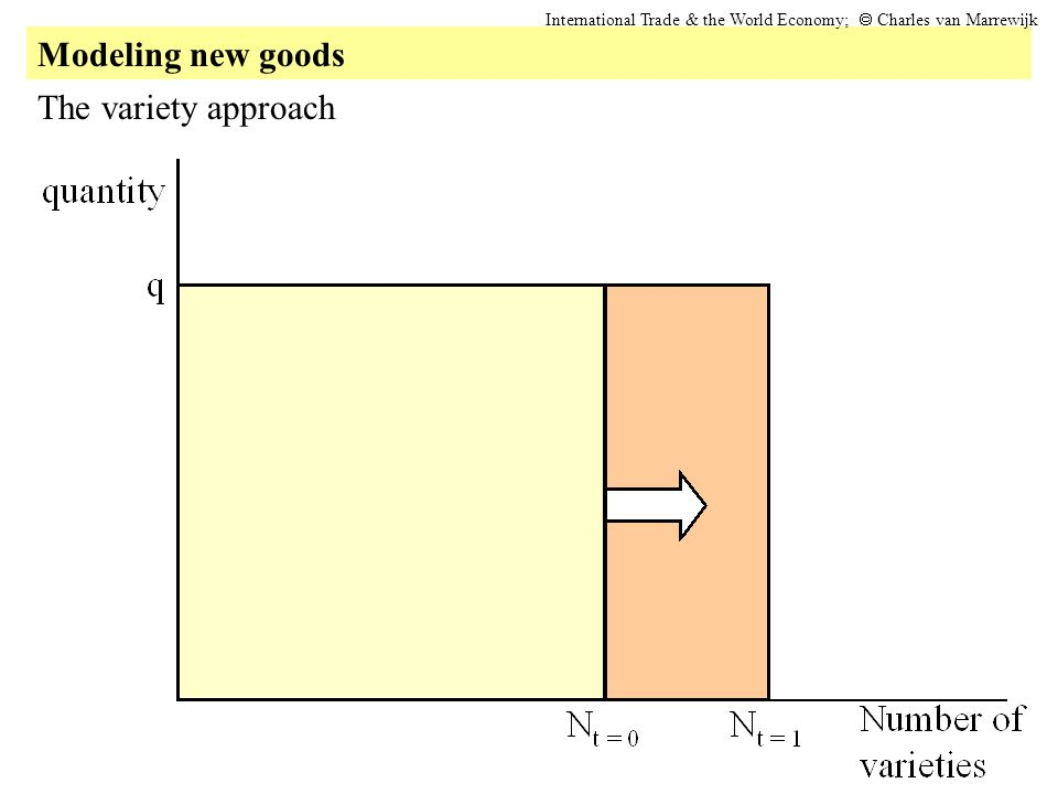 Modeling new goods International Trade & the World Economy; Charles van Marrewijk The variety approach