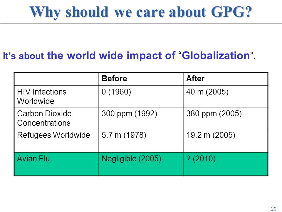 20 Why should we care about GPG? Its about the world wide impact of Globalization. BeforeAfter HIV Infections Worldwide 0 (1960)40 m (2005) Carbon Dio