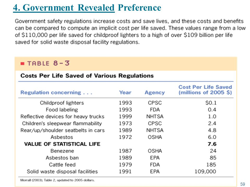 59 4. Government Revealed Preference