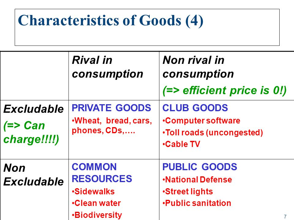 7 Characteristics of Goods (4) Rival in consumption Non rival in consumption (=> efficient price is 0!) Excludable (=> Can charge!!!!) PRIVATE GOODS W