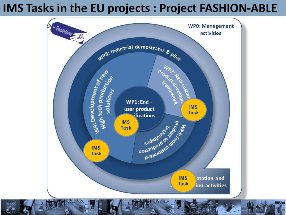 19 IMS Task IMS Task in the EU projects : Project FASHION-ABLE IMS Tasks in the EU projects : Project FASHION-ABLE