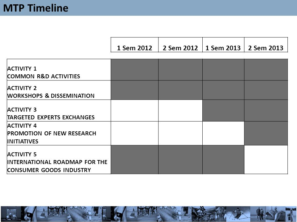 24 1 Sem Sem Sem Sem 2013 ACTIVITY 1 COMMON R&D ACTIVITIES ACTIVITY 2 WORKSHOPS & DISSEMINATION ACTIVITY 3 TARGETED EXPERTS EXCHANGES ACTIVITY 4 PROMOTION OF NEW RESEARCH INITIATIVES ACTIVITY 5 INTERNATIONAL ROADMAP FOR THE CONSUMER GOODS INDUSTRY MTP Timeline