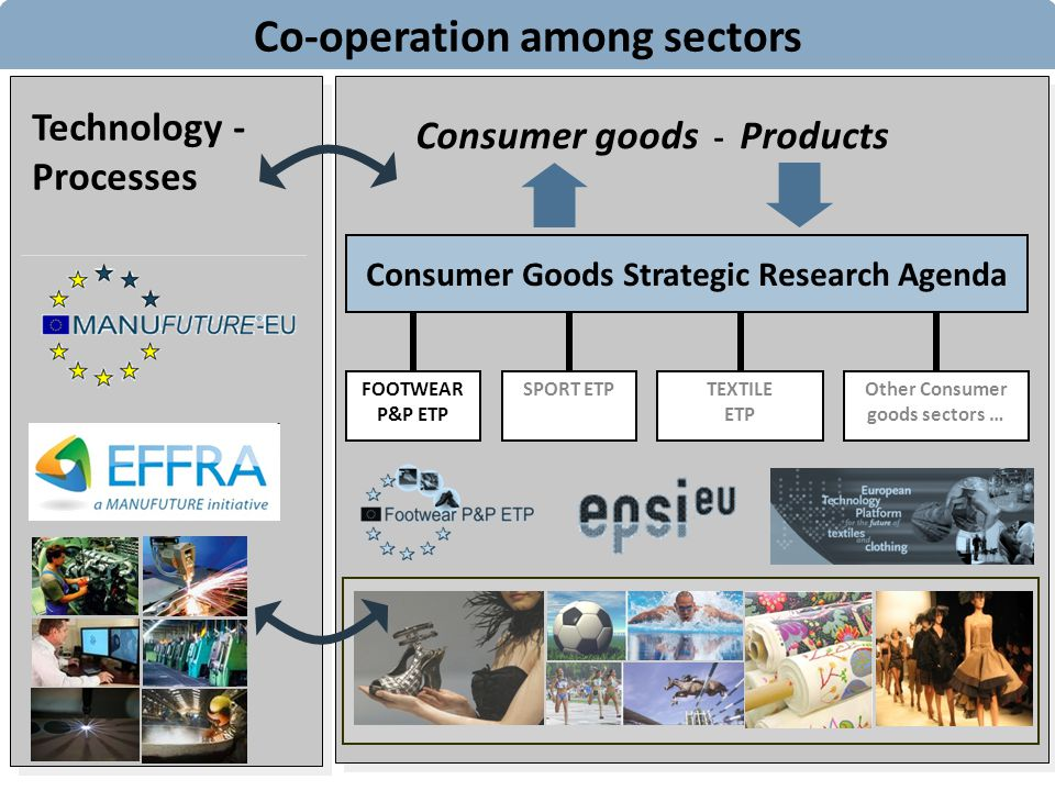 FOOTWEAR P&P ETP SPORT ETP TEXTILE ETP Other Consumer goods sectors … Consumer Goods Strategic Research Agenda Technology - Processes Consumer goods - Products Co-operation among sectors