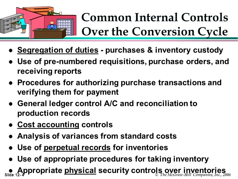 Slide © The McGraw-Hill Companies, Inc., 2006 Common Internal Controls Over the Conversion Cycle l Segregation of duties - purchases & inventory custody l Use of pre-numbered requisitions, purchase orders, and receiving reports l Procedures for authorizing purchase transactions and verifying them for payment l General ledger control A/C and reconciliation to production records l Cost accounting controls l Analysis of variances from standard costs l Use of perpetual records for inventories l Use of appropriate procedures for taking inventory l Appropriate physical security controls over inventories
