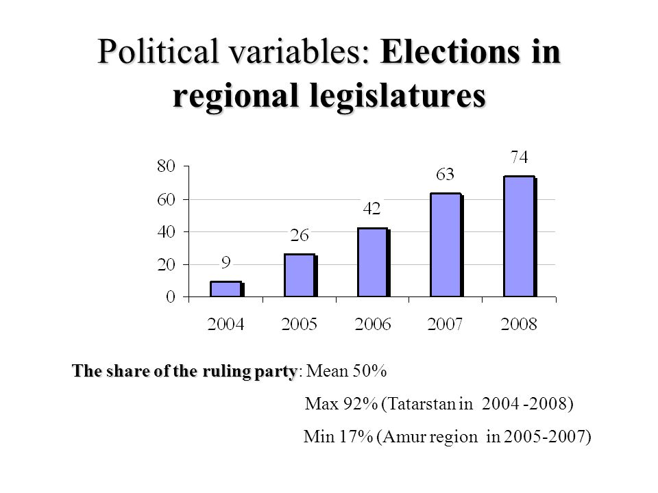 Political variables: Elections in regional legislatures The share of the ruling party The share of the ruling party: Mean 50% Max 92% (Tatarstan in 2004 -2008) Min 17% (Amur region in 2005-2007)