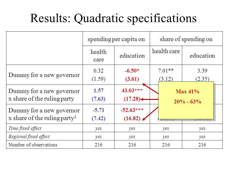 Results: Quadratic specifications spending per capita onshare of spending on health care education health care education Dummy for a new governor 0.32 (1.59) -6.50* (3.61) 7.01** (3.12) 3.39 (2.35) Dummy for a new governor x share of the ruling party 1.57 (7.63) 43.03*** (17.28) -24.27 (14.95) -15.94 (11.26) Dummy for a new governor x share of the ruling party 2 -5.71 (7.42) -52.63*** (16.82) 18.45 (14.55) 11.42 (10.96) Time fixed effectyes Regional fixed effectyes Number of observations216 Max 41% 20% - 63%
