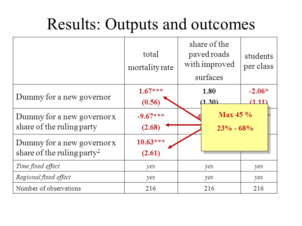 Results: Outputs and outcomes total mortality rate share of the paved roads with improved surfaces students per class Dummy for a new governor 1.67*** (0.56) 1.80 (1.30) -2.06* (1.11) Dummy for a new governor x share of the ruling party -9.67*** (2.68) -6.21*** (2.19) 6.62*** (2.25) Dummy for a new governor x share of the ruling party 2 10.63*** (2.61) -- Time fixed effectyes Regional fixed effectyes Number of observations216 Max 45 % 23% - 68%
