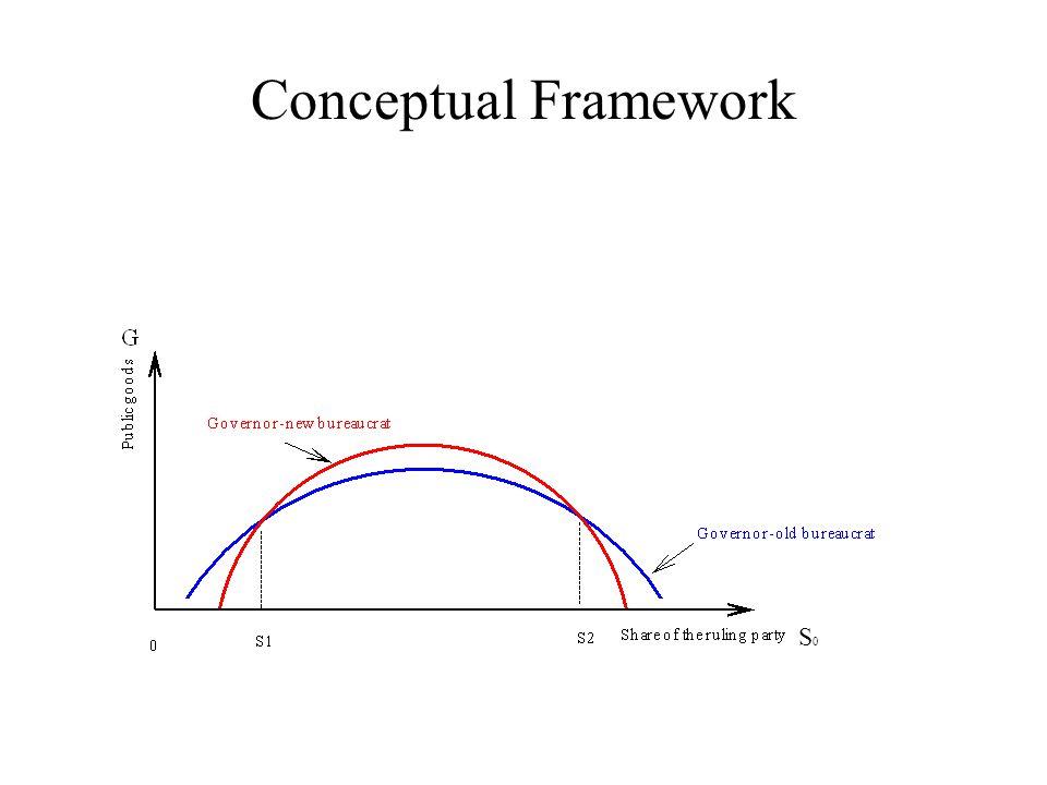 Conceptual Framework S0S0