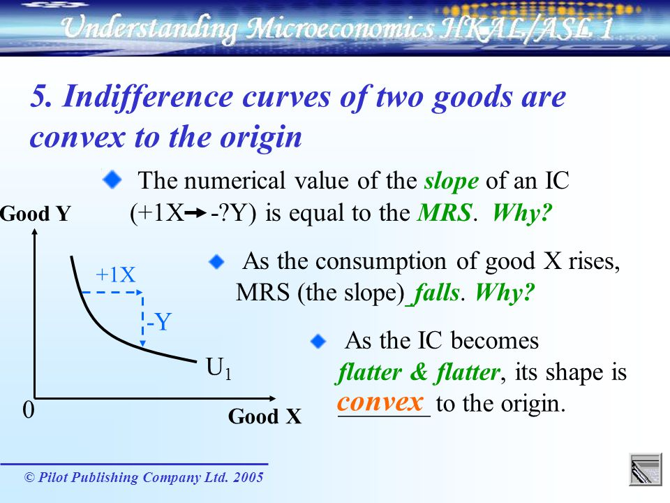 © Pilot Publishing Company Ltd. 2005 5. Indifference curves of two goods are convex to the origin U1U1 Good Y Good X 0 +1X -Y As the consumption of go