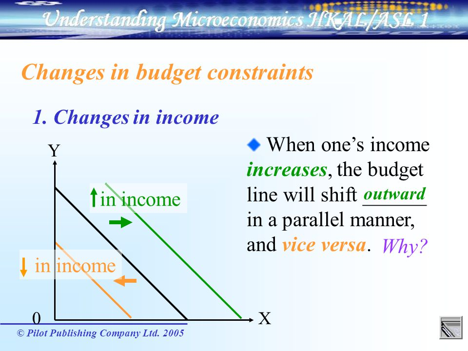 © Pilot Publishing Company Ltd. 2005 Changes in budget constraints 1. Changes in income When ones income increases, the budget line will shift ______