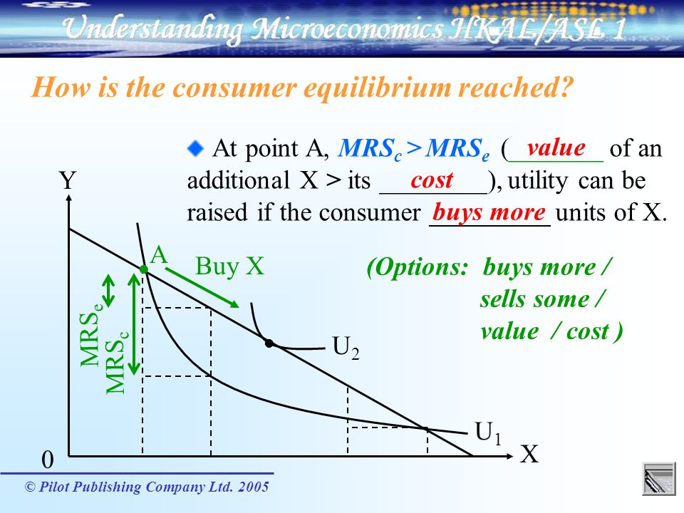 © Pilot Publishing Company Ltd. 2005 Buy X MRS c MRS e How is the consumer equilibrium reached? At point A, MRS c > MRS e (_______ of an additional X