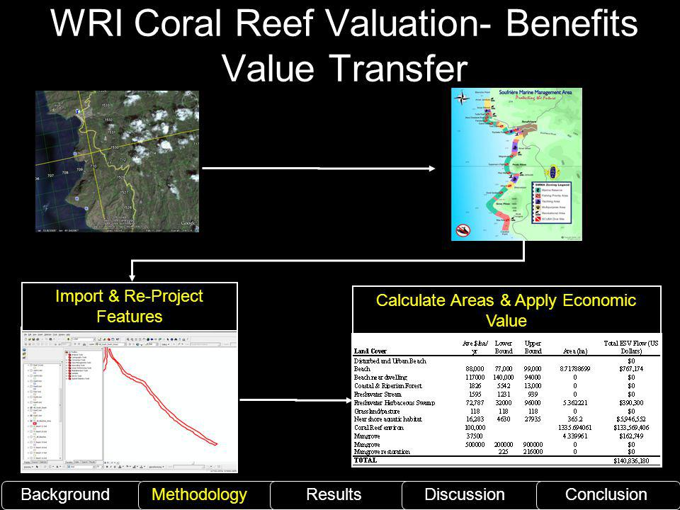 WRI Coral Reef Valuation- Benefits Value Transfer BackgroundMethodology ResultsDiscussionConclusion Calculate Areas & Apply Economic Value Import & Re-Project Features