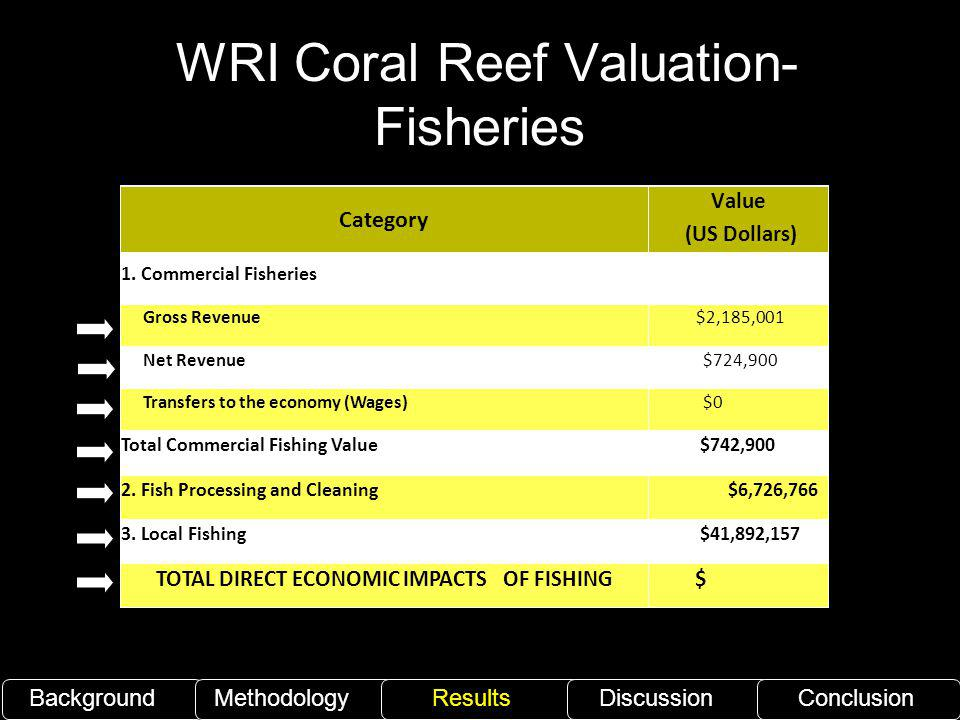 WRI Coral Reef Valuation- Fisheries BackgroundMethodology ResultsDiscussionConclusion