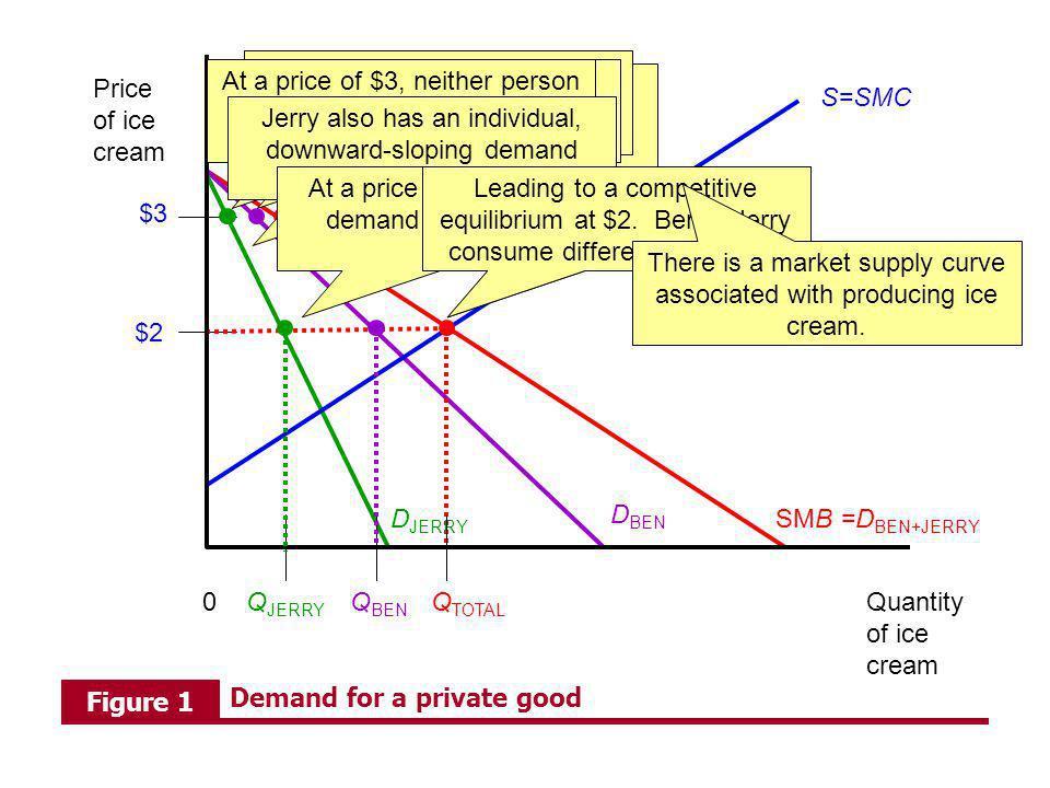 Quantity of ice cream Price of ice cream 0Q BEN SMB =D BEN+JERRY Q TOTAL $2 S=SMC $3 D BEN D JERRY Q JERRY Adding up Bens and Jerrys individual demand