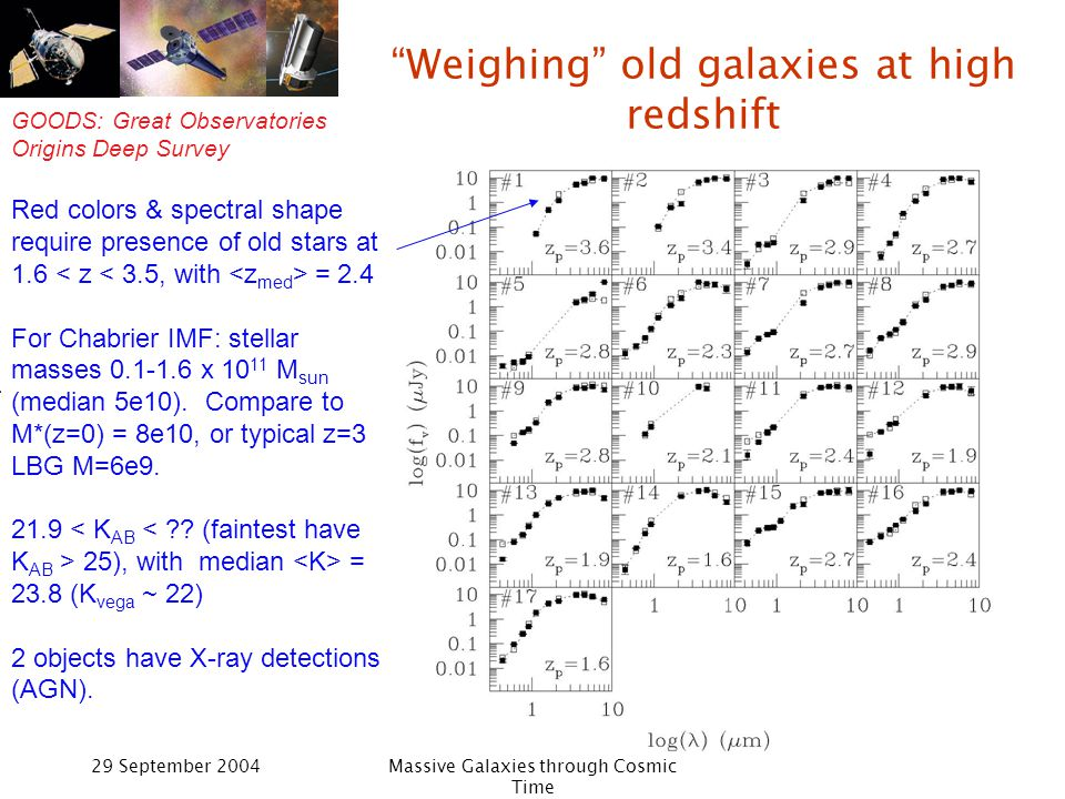 GOODS: Great Observatories Origins Deep Survey 29 September 2004Massive Galaxies through Cosmic Time Weighing old galaxies at high redshift Red colors & spectral shape require presence of old stars at 1.6 = 2.4 For Chabrier IMF: stellar masses 0.1-1.6 x 10 11 M sun (median 5e10).