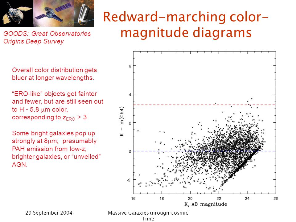 GOODS: Great Observatories Origins Deep Survey 29 September 2004Massive Galaxies through Cosmic Time Redward-marching color- magnitude diagrams Overall color distribution gets bluer at longer wavelengths.