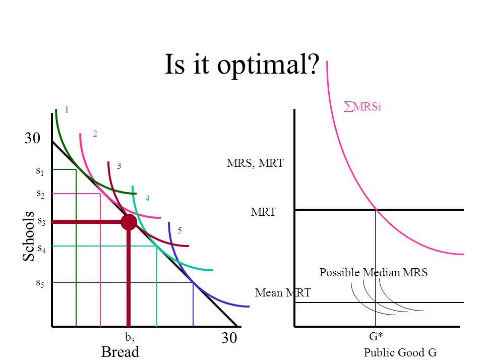 What does median voter model say.