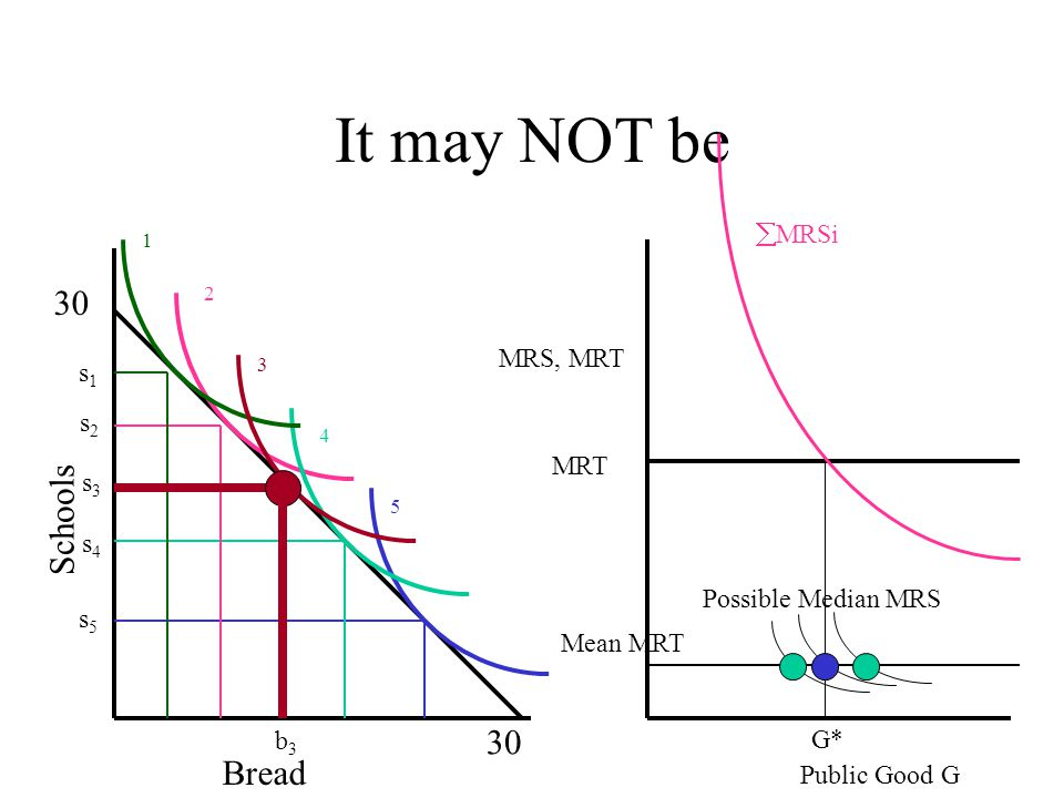 Is it optimal? 30 Bread Schools s1s1 s2s2 s3s3 s4s4 s5s5 1 2 3 4 5 b3b3 Public Good G MRS, MRT MRSi MRT G* Mean MRT Possible Median MRS