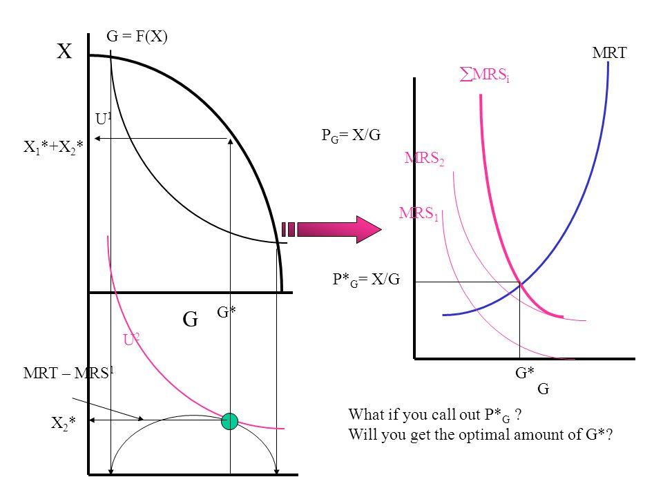 Samuelson on Public Goods L = w i U i (x i,G) + [G – F ( x i )] L/ x i = w i U i x - F´ = 0. w i = F´/ U i x L/ G = w i U i G + = 0. = [ F´/ U i x ] U