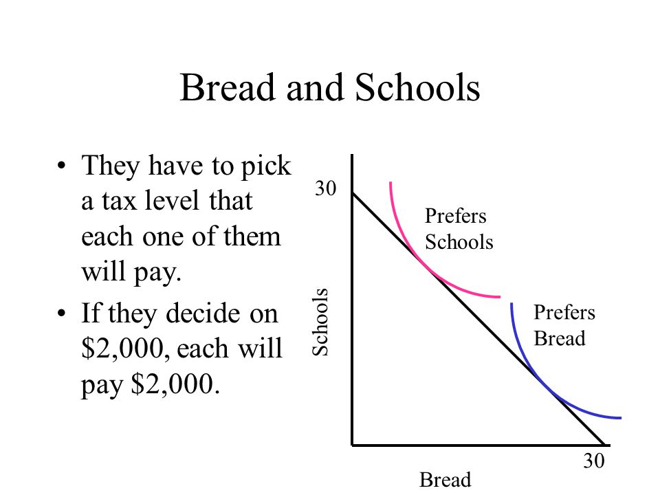 Bread and Schools Suppose that we live in a suburb.