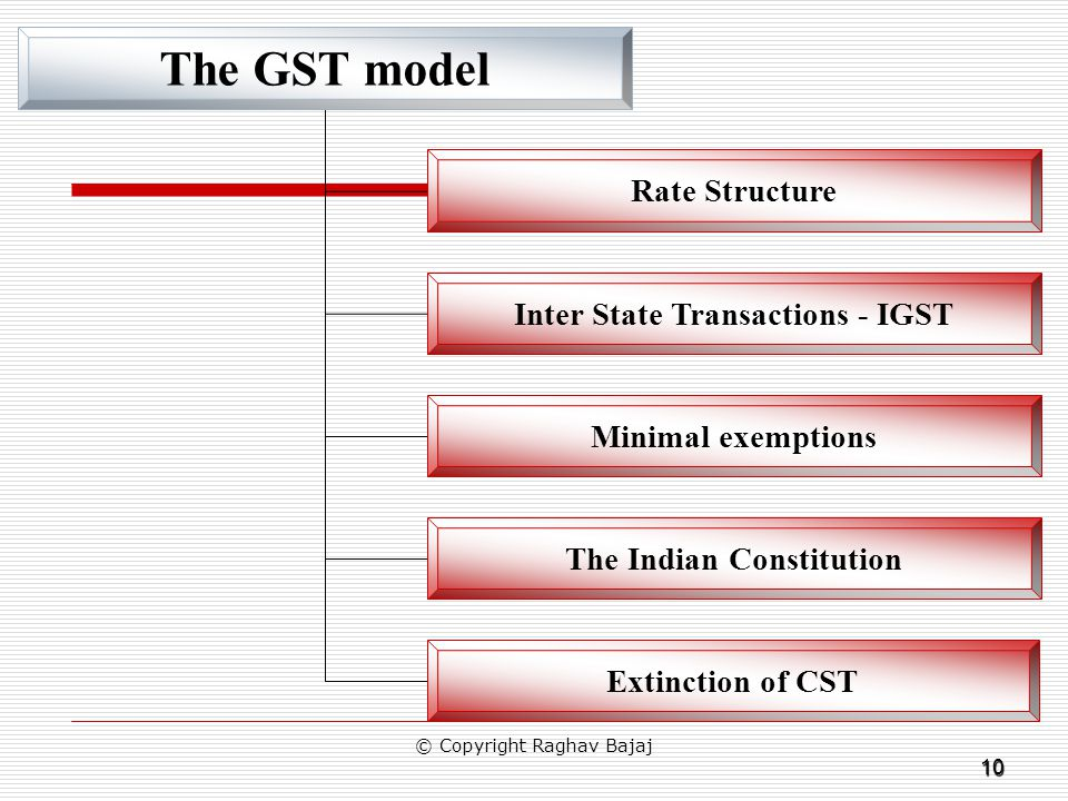 10 The GST model Rate Structure Inter State Transactions - IGST Minimal exemptions The Indian Constitution Extinction of CST © Copyright Raghav Bajaj