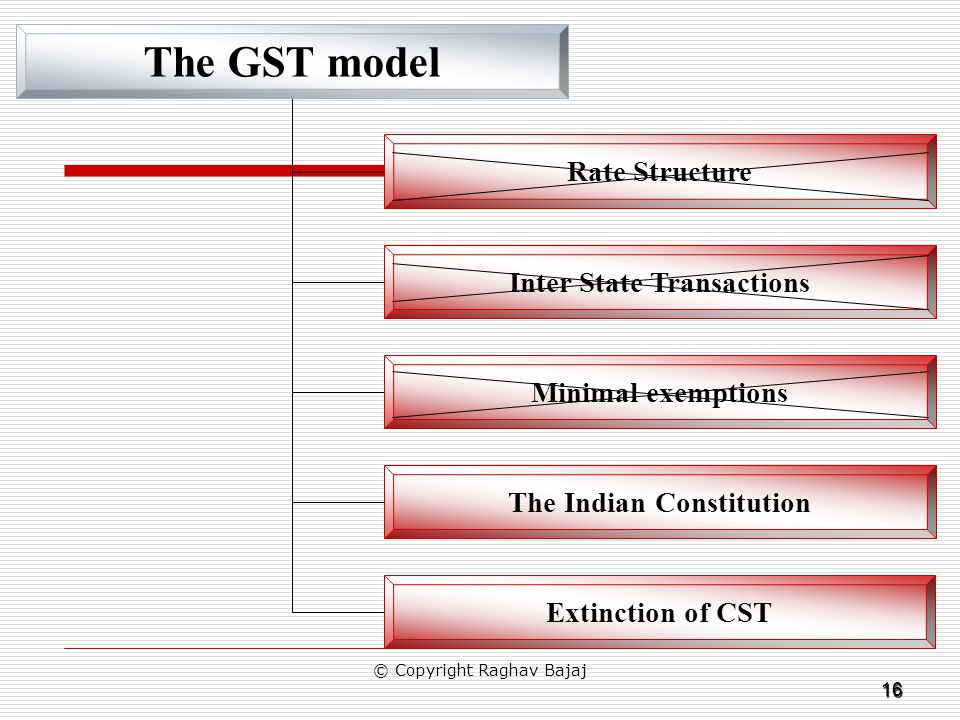 16 The GST model Rate Structure Inter State Transactions Minimal exemptions The Indian Constitution Extinction of CST © Copyright Raghav Bajaj