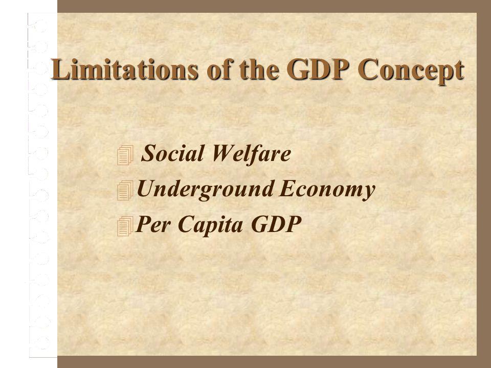 Limitations of the GDP Concept Social Welfare Underground Economy Per Capita GDP
